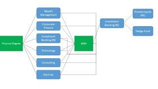 Finance Career Paths