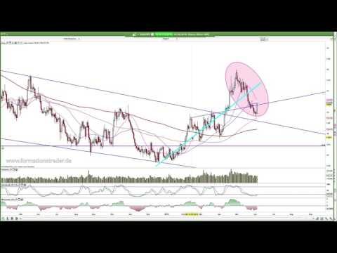 Traden, Gold, Silber, Platin, Brent, Crude, Gas