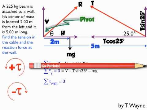 Example Torque Beam Problem