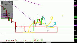 Iconix Brand Group, Inc. - ICON Stock Chart Technical Analysis for 05-04-18