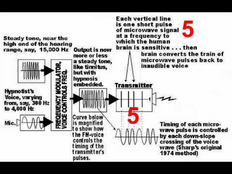 Silent Sound Mind Control Explained