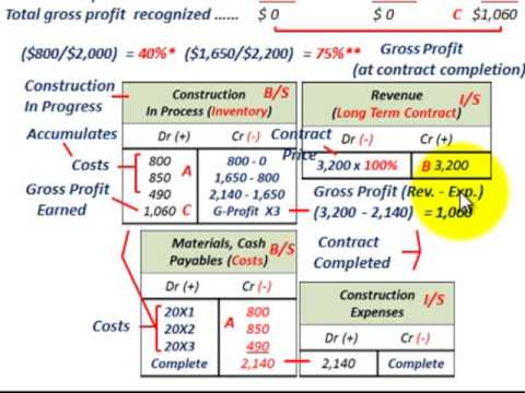 exercises on accounting for construction contracts Of sale for example, under ias 11 construction contracts revenue and contract costs associated ias 18 prescribes the accounting treatment of revenue recognition in common types of transaction generally as already discussed, the current standard on revenue recognition requires management to exercise their.