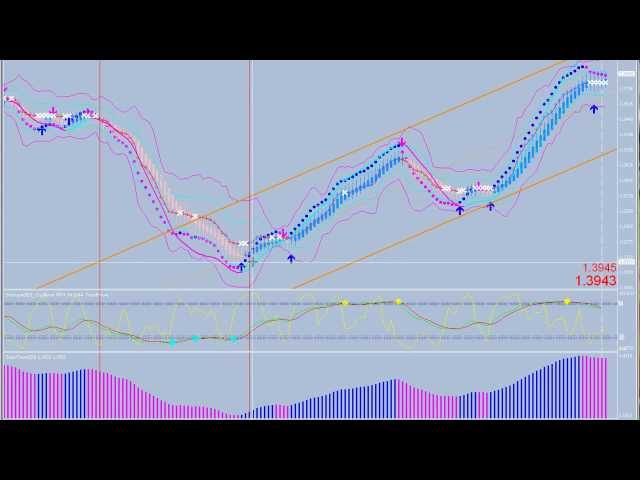 Forex Charts Made Easy - Revolutionary Color Coded Live Forex Charts System