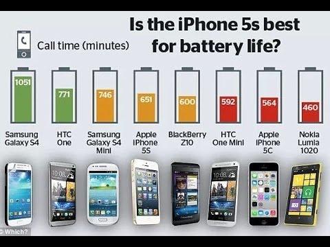 Top 10 smartphones with longest battery life