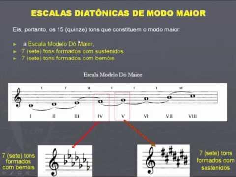 Escalas Diatônicas Modo Maior (parte 2) - CCB Teoria Musical