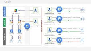 Google Cloud: IAM and Organization Node