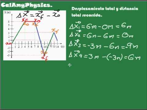 Física grafica de X vs t Desplazamiento total y distancia total recorrida.wmv