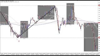 Learn To Day Trade Forex Stop Runs - Live Trading