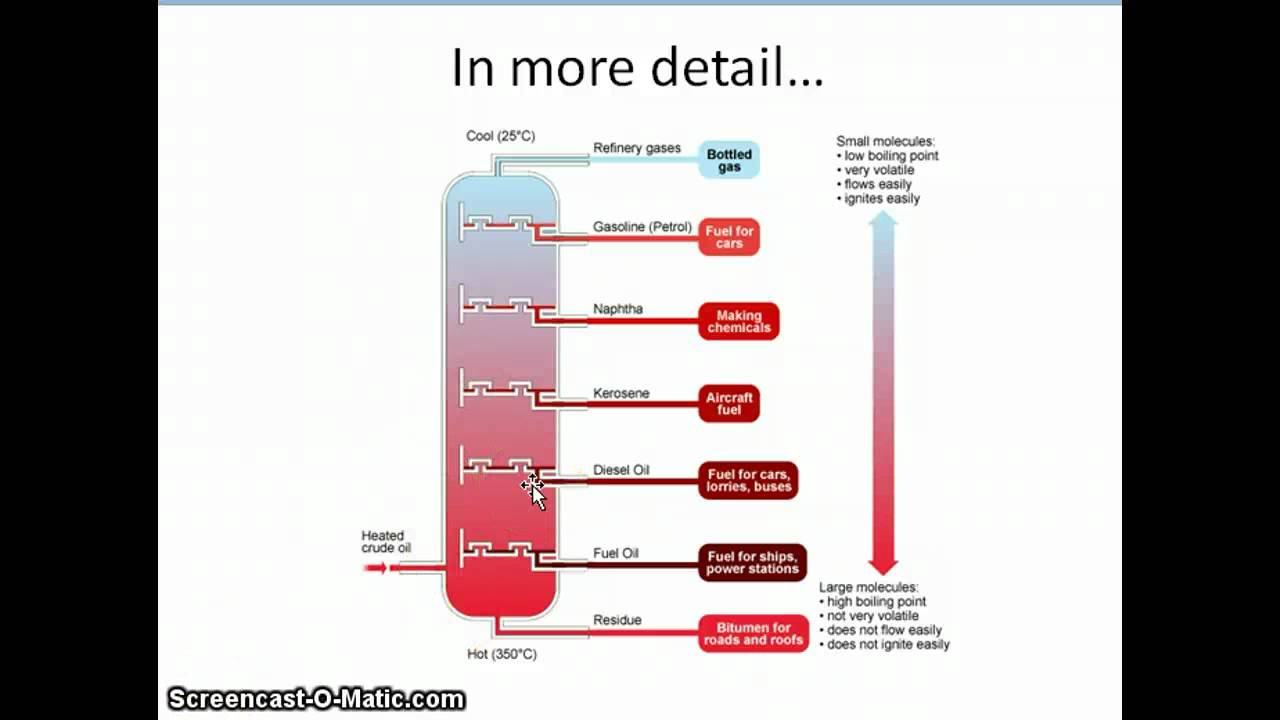 Maxresdefault on Crude Oil Fractional Distillation