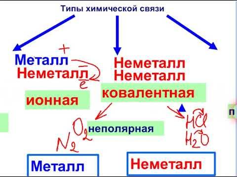 Определяем тип химической связи