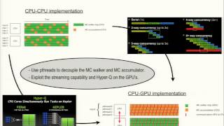 GPUs and DCA+: a match made in heaven, Peter Staar