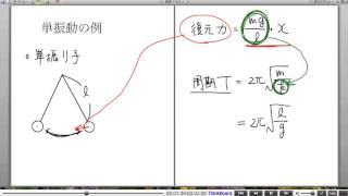 高校物理解説講義:「単振動」講義12