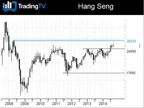 Le Hang Seng hésite, l'indice Russe sous pression