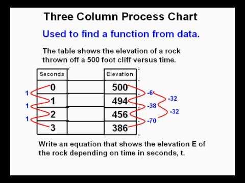 Using a Three Column Process Chart in Algebra
