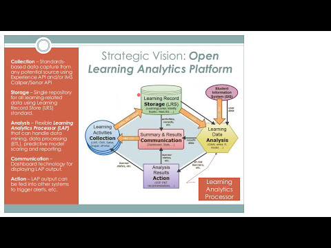 An Open Source Learning Analytics Vision