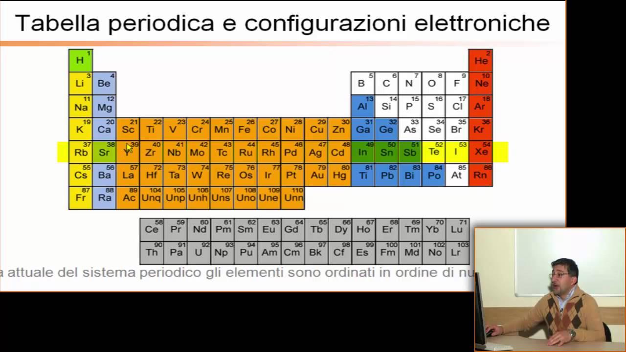 Ripetizioni di chimica generale ed inorganica tavola periodica degli elementi youtube youtube - Tavola periodica degli alimenti ...