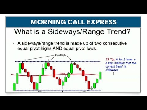 Trade Less Amid Flat EMAs (Morning Call Express)