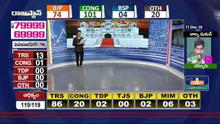 Latest Telangana Election Results News Updates  Analysis On TS Election Results 2018 - - netivaarthalu.com