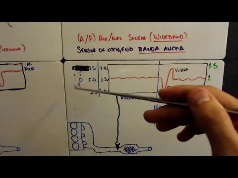 Sensor de oxigeno de BANDA ANCHA (introduccion)