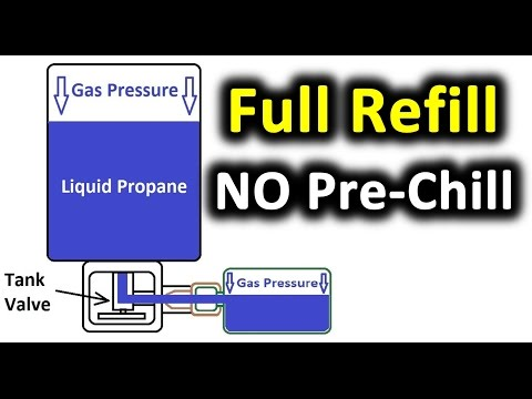 NO Pre-Chilling!  FULLY Refill a 1lb Propane Bottle (Avoid 600%+ Markup on Propane) Coleman