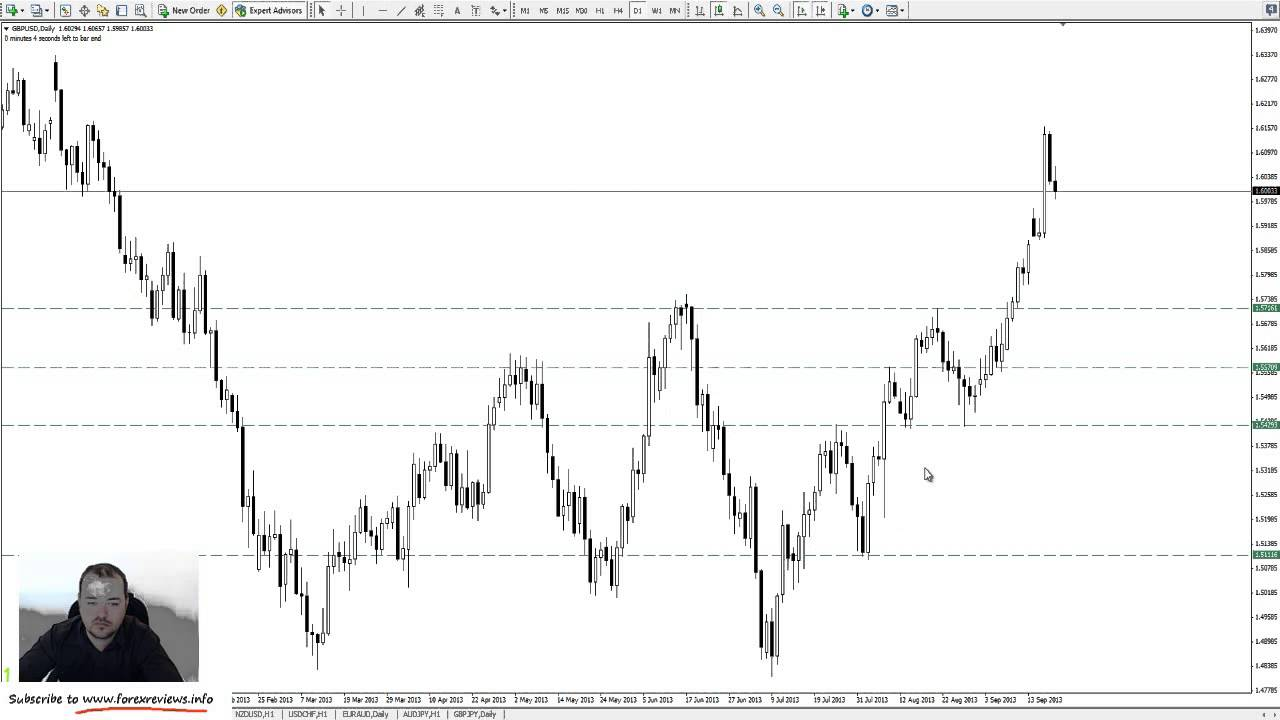 15 minute forex trading