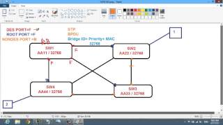 20- CCNAX 200-120 شرح عربي ( STP Overview )