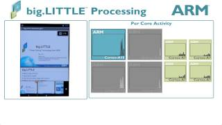 ARM® big.LITTLE™ Processing with QuickOffice