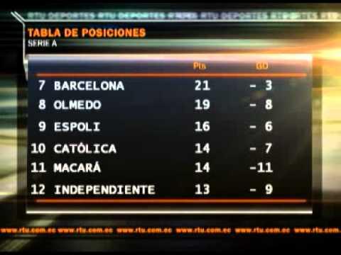 Resultados Y Tabla De Posiciones Fecha 17 Segunda Etapa Campeonato Ecuatoriano De Futbol
