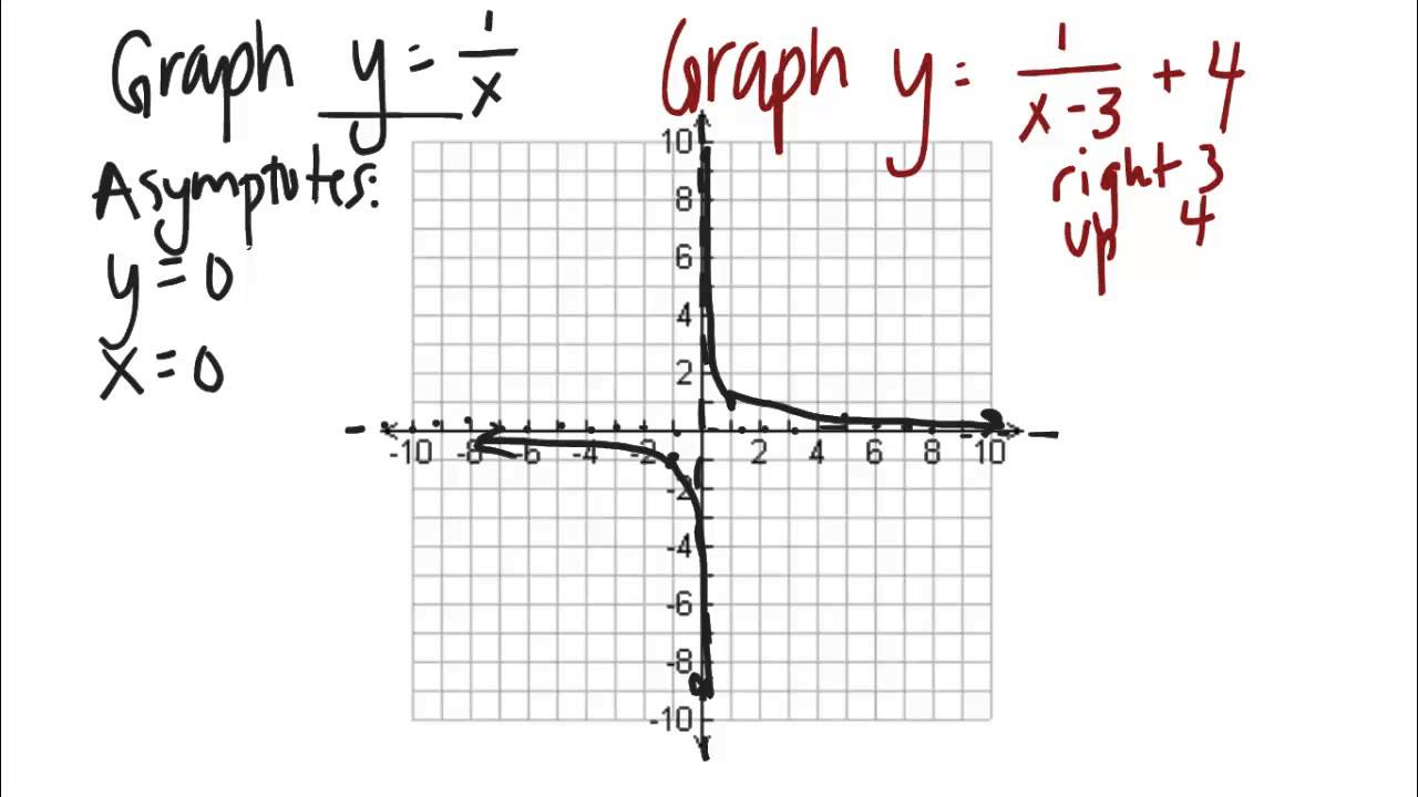 Inverse Variation Function Graph Graphing Inverse Variation