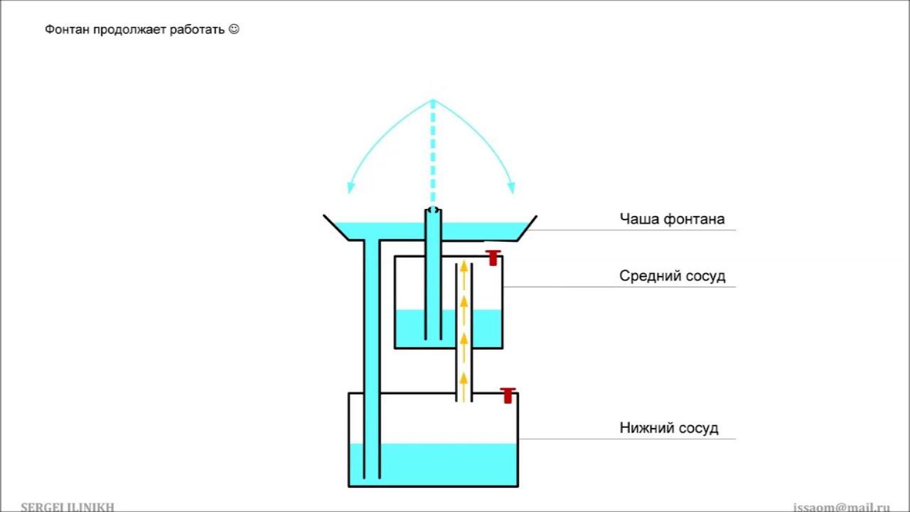 Проект по физике своими руками фонтан
