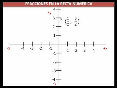 lineales en el plano: