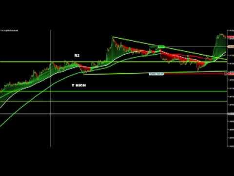 Iforex forex trading