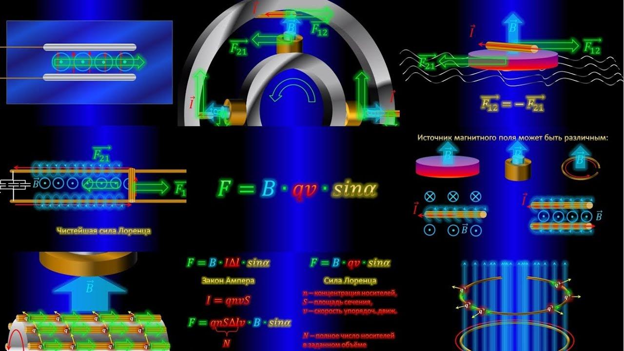 Скалярное магнитное поле vs Сила Лоренца, РАУНД 2 - YouTube