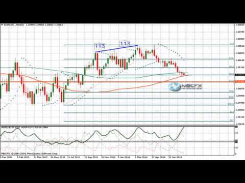 EUR/USD Analyse Technique FOREX du 12 Août 2014