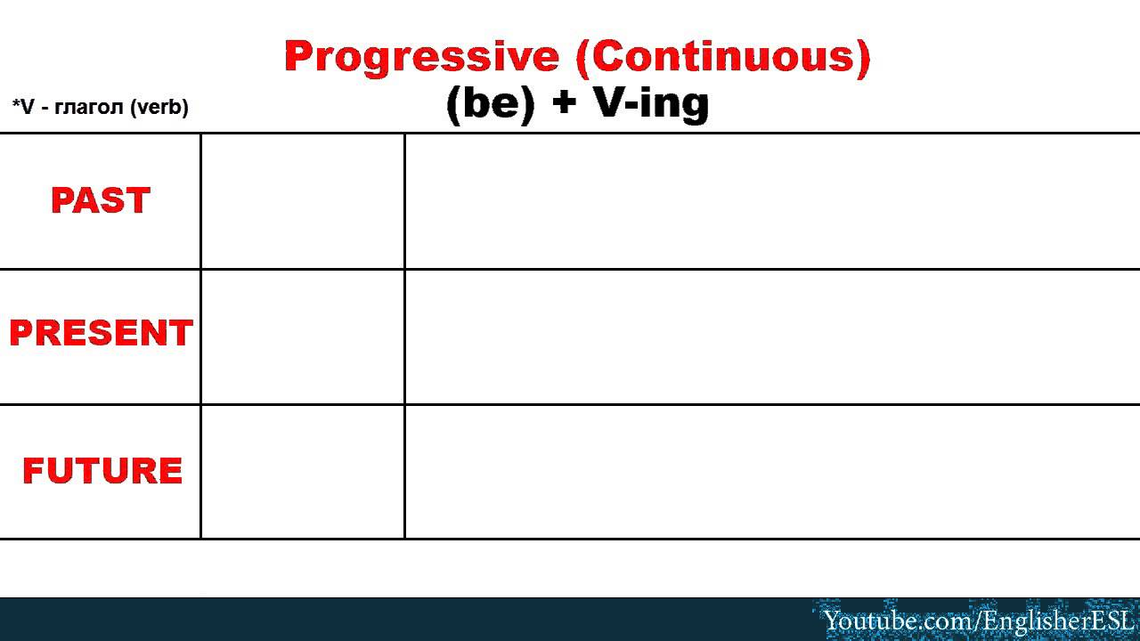 Представлена таблица - 12 времен английского языка с примерами и следует отметить, что в таблице