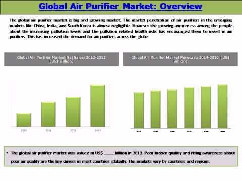 Air Purifier China Market Global Air Purifier Market