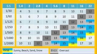 Exposure Value chart, EV, Light Value, LV,  Sunny 16 rules,
