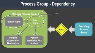 Pmp Introduction To Process Groups