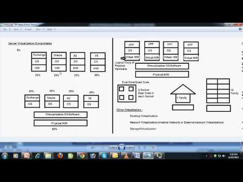 Free Learn Introduction to Virtualization part 1 in Hindi by INT institute