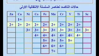 العناصر الانتقالية ج2 حالات التاكسد في العناصر الانتقالية