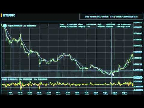 Weekend Cryptocurrency Trading Guide - August 14, 2015