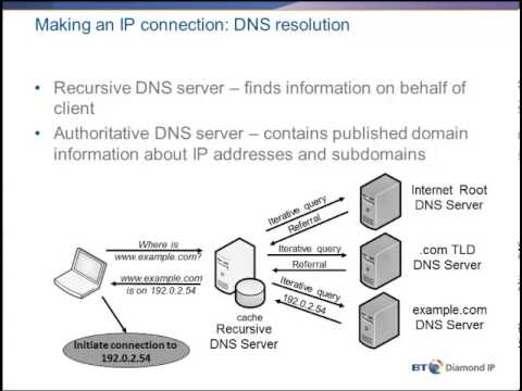 Introduction To DNS And DNSSEC.mp4
