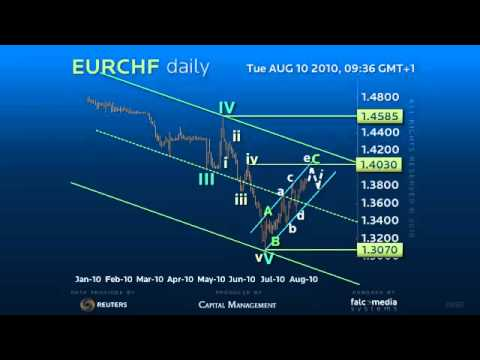Forex Trading Strategy on Euro Swiss Daily - Classic Extension Theory in Practise!