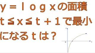 y=logxの面積を最小にするtの値【高校数学Ⅲ】