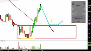 Denbury Resources Inc. - DNR Stock Chart Technical Analysis for 12-26-2018