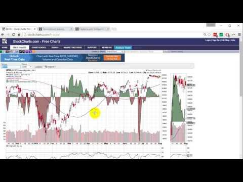 Как добавлять индикаторы на график на сайте Stockcharts.com