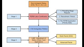 Download video Green Card Process Steps for EB1,  EB2  and EB3 - Employment Based Category
