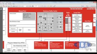 Oracle Architecture diagram question - database writer pointer to redo log buffers