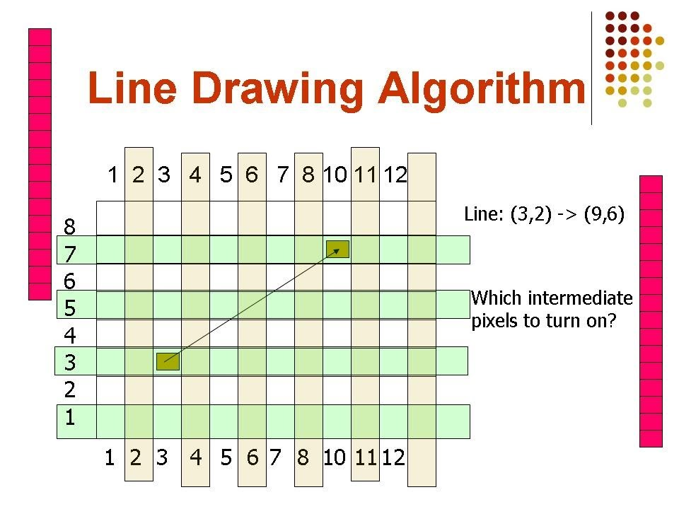 Line Drawing Algorithm In Computer Graphics In Java : C graphic programming dda line drawing algorithm youtube