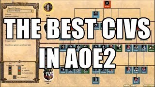 The Best Civilizations in Competitive AoE2